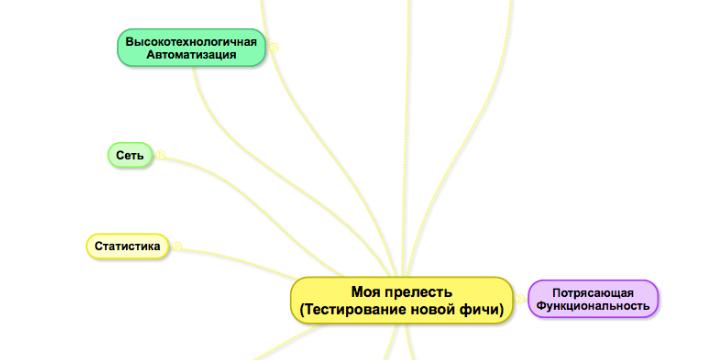 Mind map вместо тест-кейса, или Как визуализация позволяет тестировать приложение быстрее
